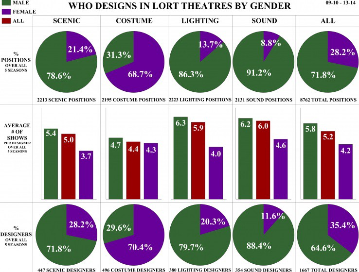 Sexism in theatre infographic women fill 9 of sound jobs for Sound designer jobs